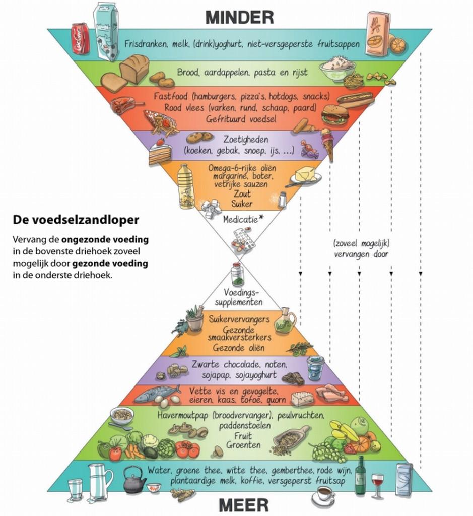 De voedselzandloper driehoek